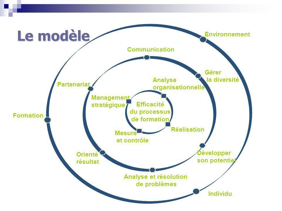 Le modèle Environnement Communication Gérer la diversité Analyse