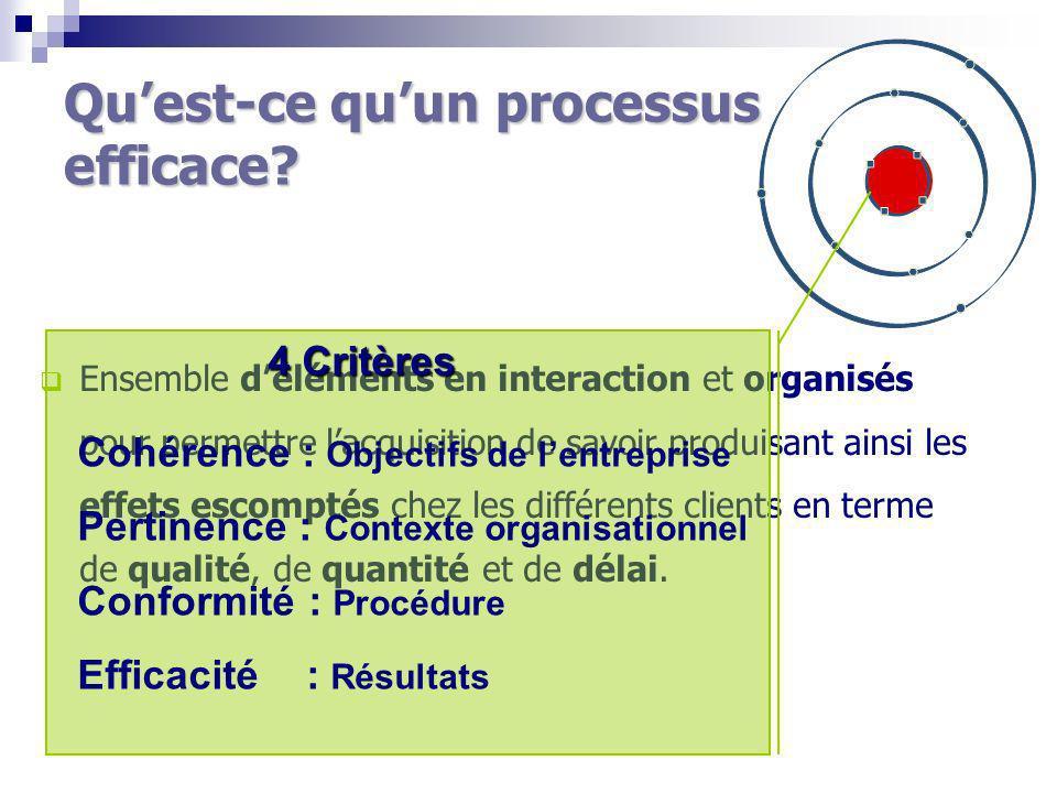 Qu'est-ce qu'un processus efficace