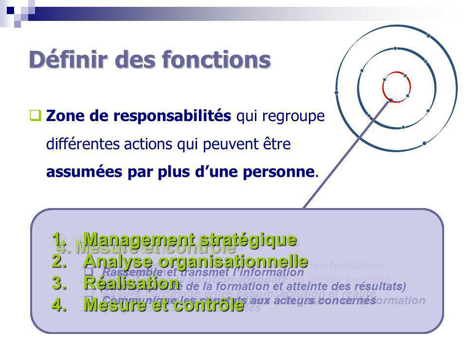 Définir des fonctions Mesure et contrôle Management stratégique