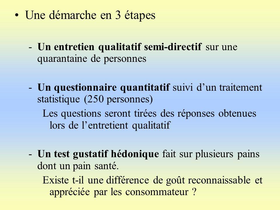 Une démarche en 3 étapes Un entretien qualitatif semi-directif sur une quarantaine de personnes.