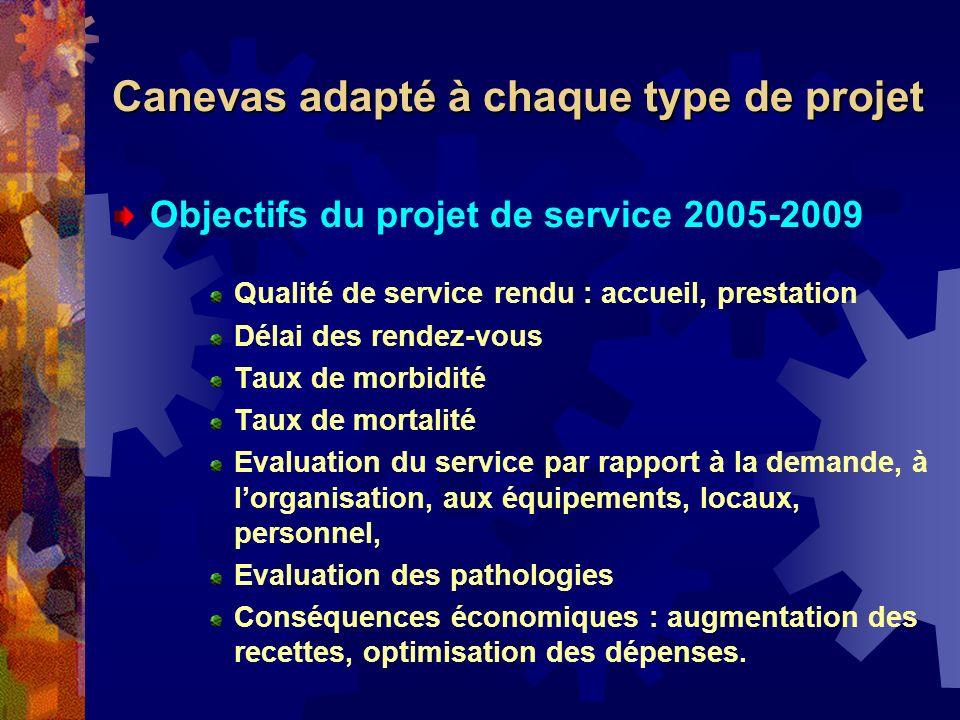 Canevas adapté à chaque type de projet