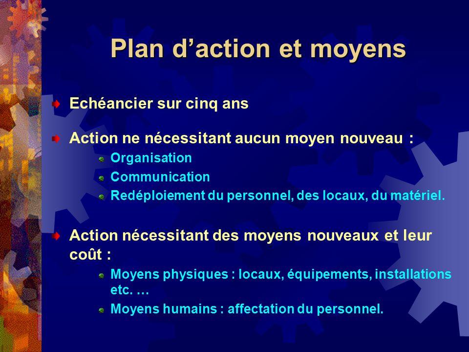 Plan d'action et moyens