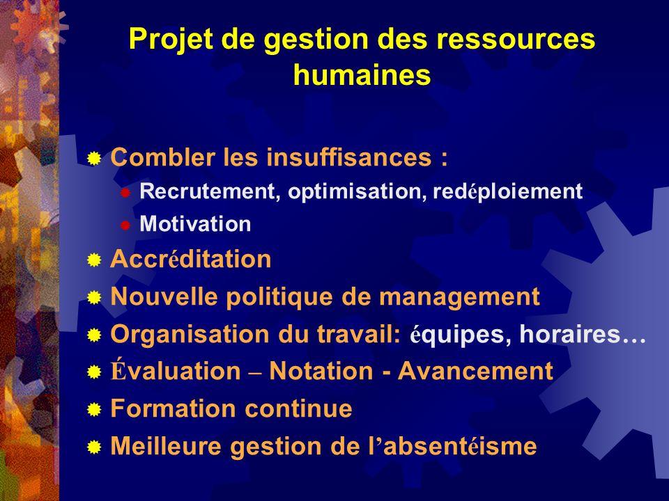 Projet de gestion des ressources humaines