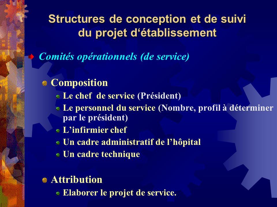 Structures de conception et de suivi du projet d'établissement