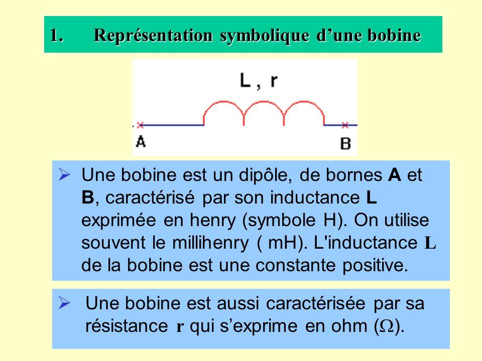 Représentation symbolique d'une bobine