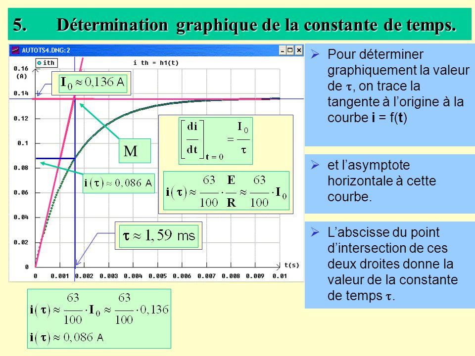 Détermination graphique de la constante de temps.