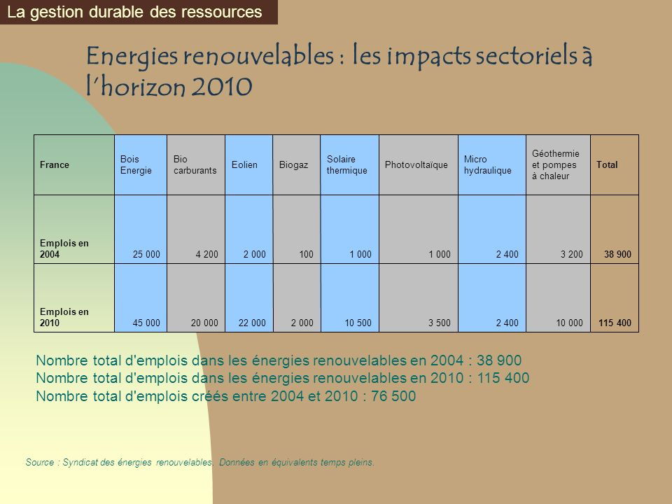 Energies renouvelables : les impacts sectoriels à l'horizon 2010
