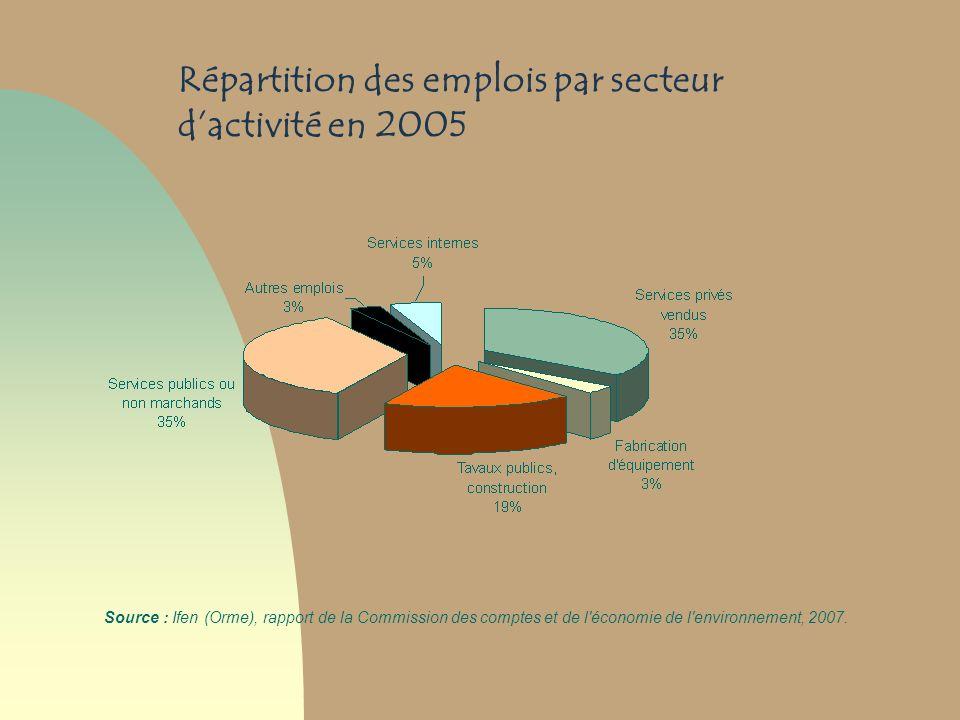 Répartition des emplois par secteur d'activité en 2005