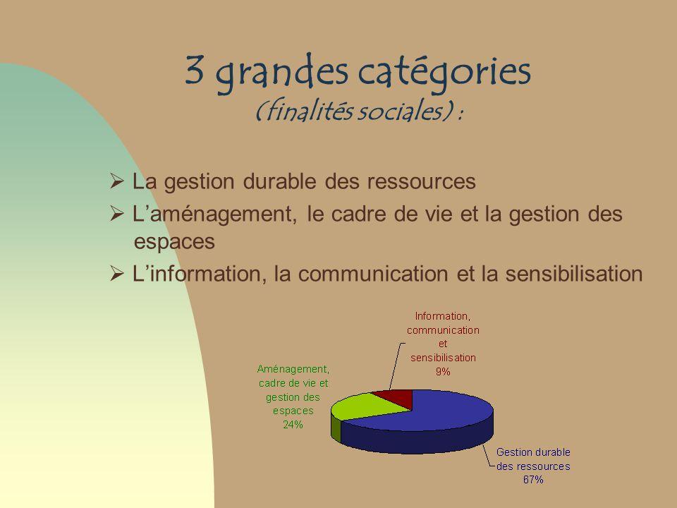 3 grandes catégories (finalités sociales) :