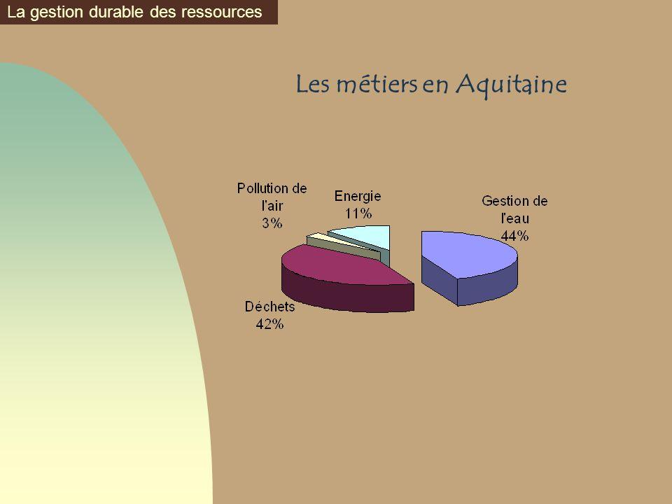 Les métiers en Aquitaine