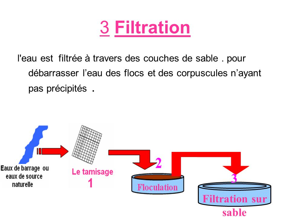 3 Filtration 3 Filtration sur sable
