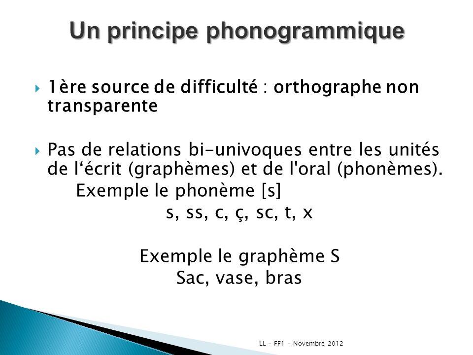 Un principe phonogrammique