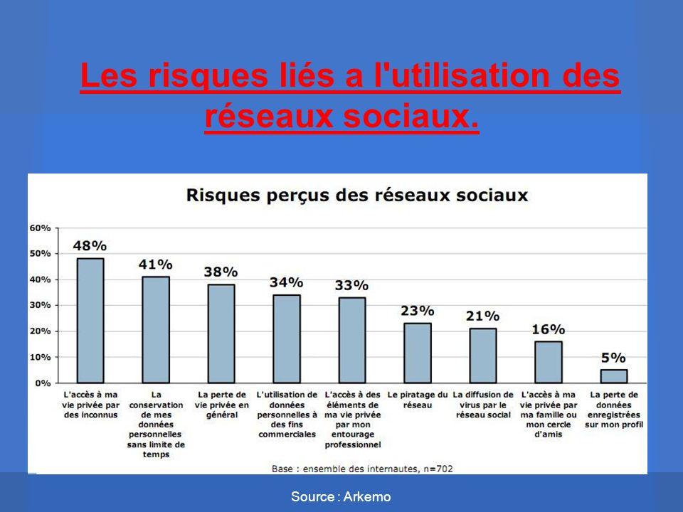 Les risques liés a l utilisation des réseaux sociaux.