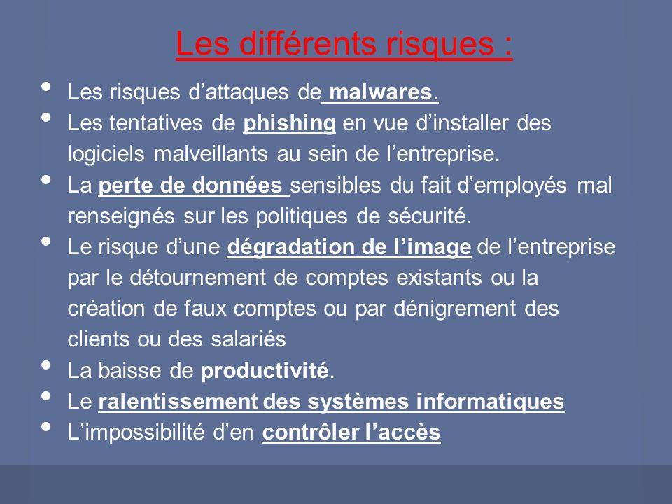 Les différents risques :