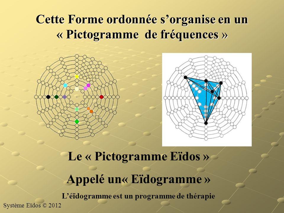 Cette Forme ordonnée s'organise en un « Pictogramme de fréquences »
