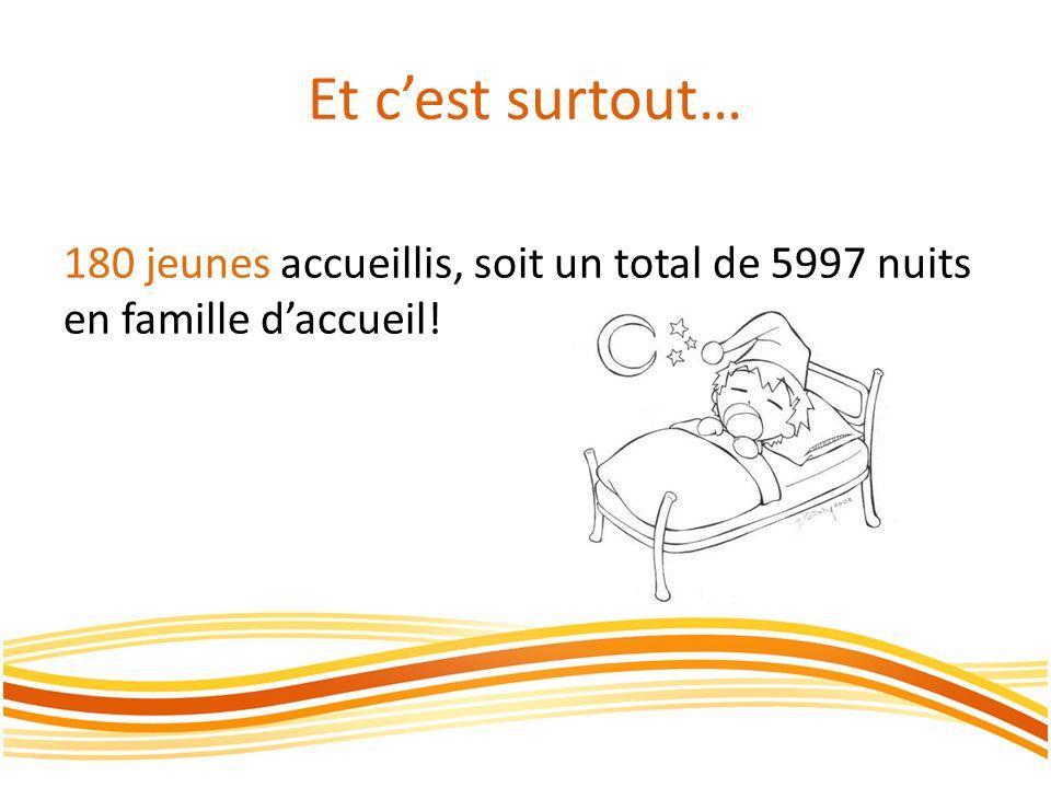 Et c'est surtout… 180 jeunes accueillis, soit un total de 5997 nuits en famille d'accueil!