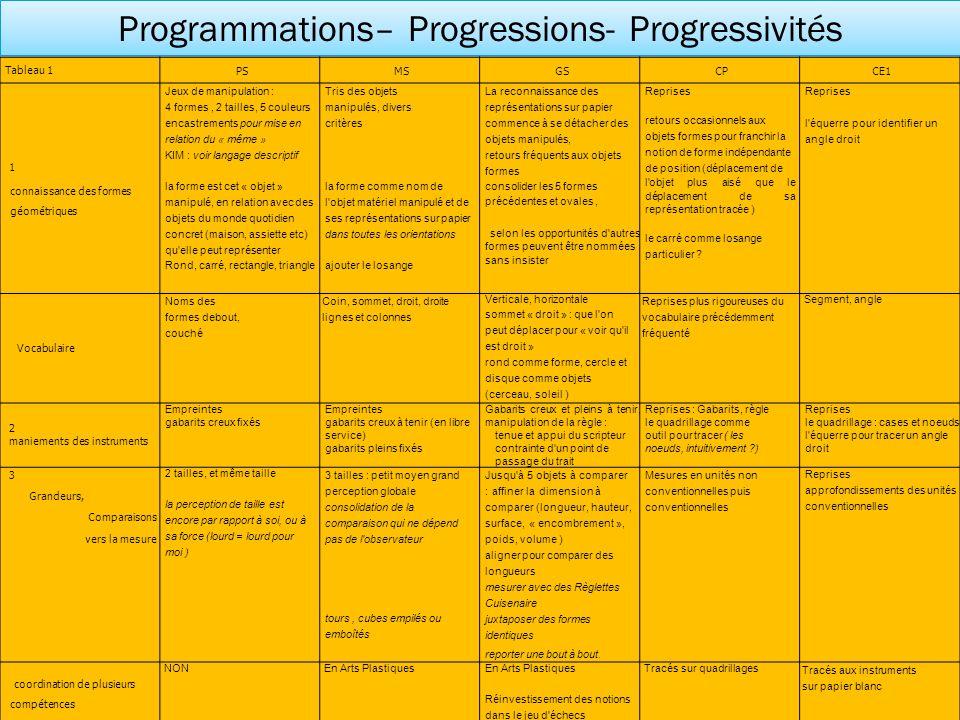 Programmations– Progressions- Progressivités