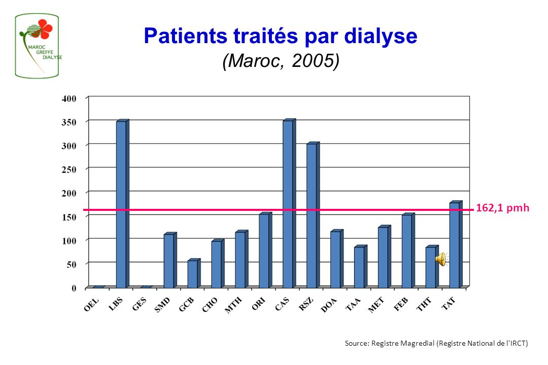 Patients traités par dialyse (Maroc, 2005)