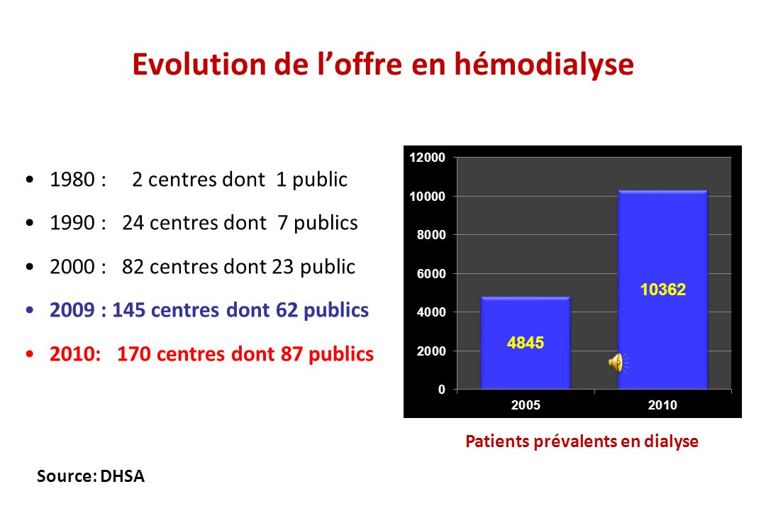 Evolution de l'offre en hémodialyse