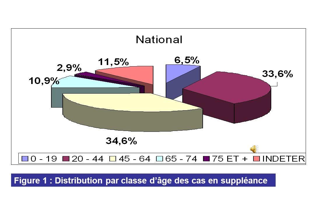 Figure 1 : Distribution par classe d'âge des cas en suppléance