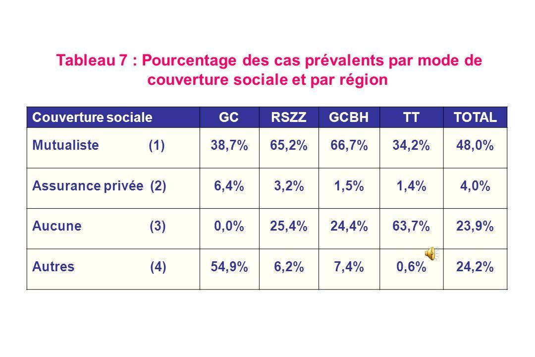 Tableau 7 : Pourcentage des cas prévalents par mode de couverture sociale et par région