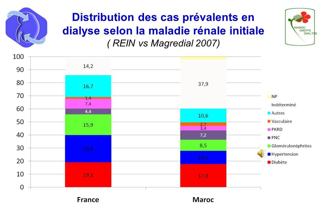 Distribution des cas prévalents en dialyse selon la maladie rénale initiale