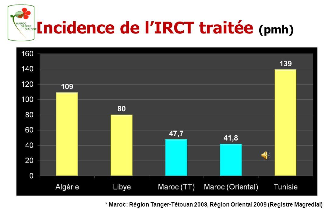 Incidence de l'IRCT traitée (pmh)