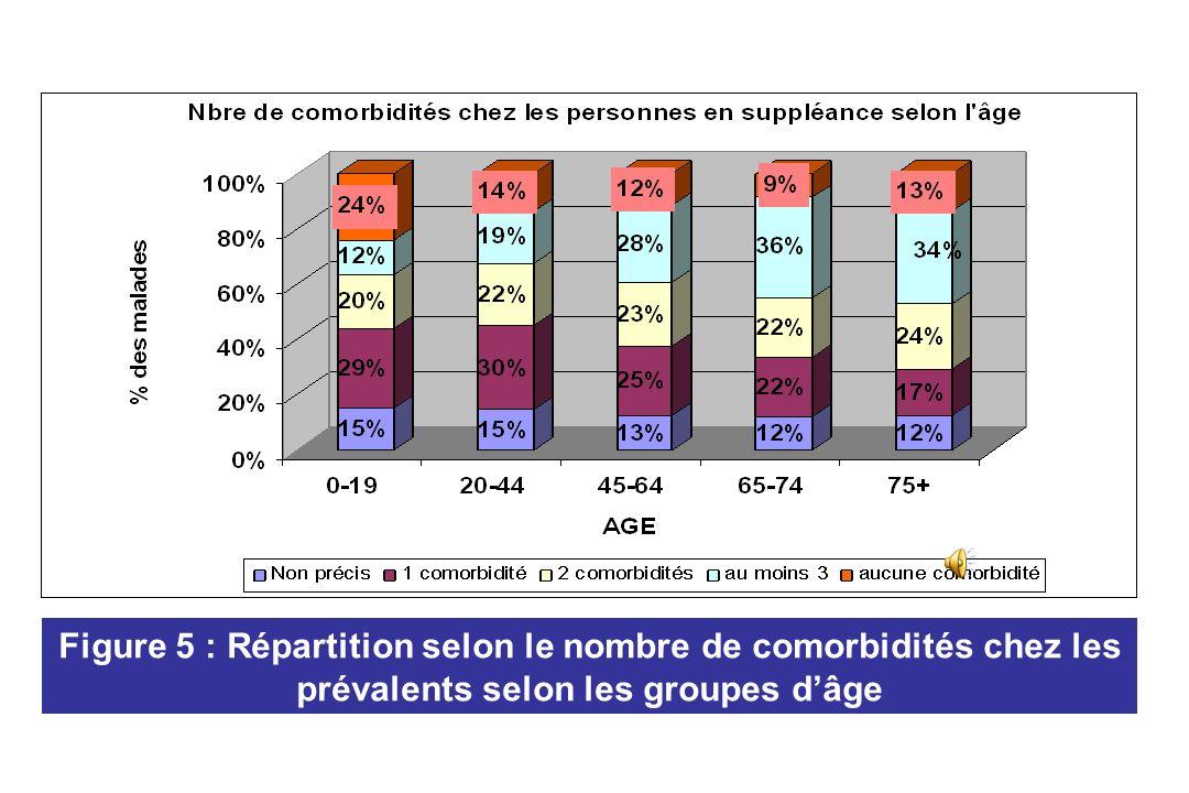 Figure 5 : Répartition selon le nombre de comorbidités chez les prévalents selon les groupes d'âge
