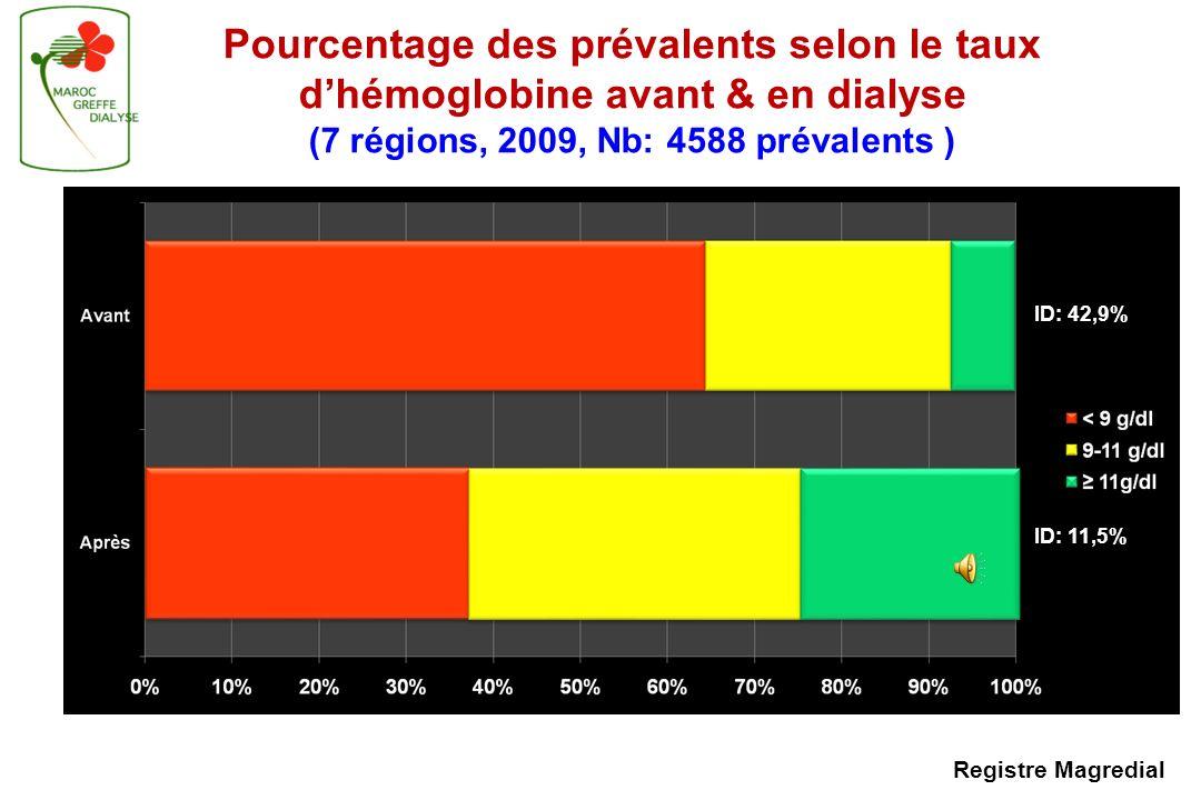 Pourcentage des prévalents selon le taux d'hémoglobine avant & en dialyse (7 régions, 2009, Nb: 4588 prévalents )