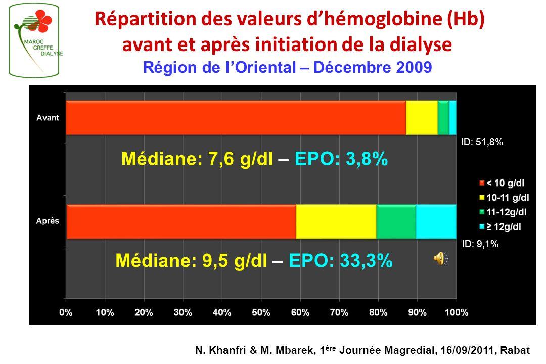 Médiane: 7,6 g/dl – EPO: 3,8% Médiane: 9,5 g/dl – EPO: 33,3%