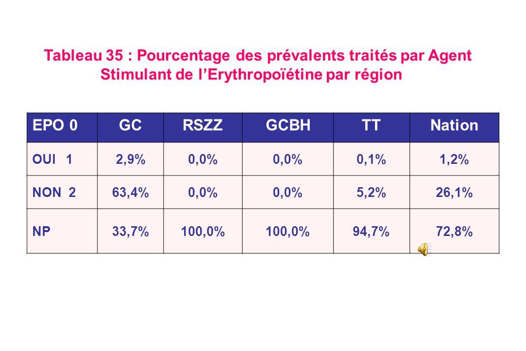 Tableau 35 : Pourcentage des prévalents traités par Agent Stimulant de l'Erythropoïétine par région