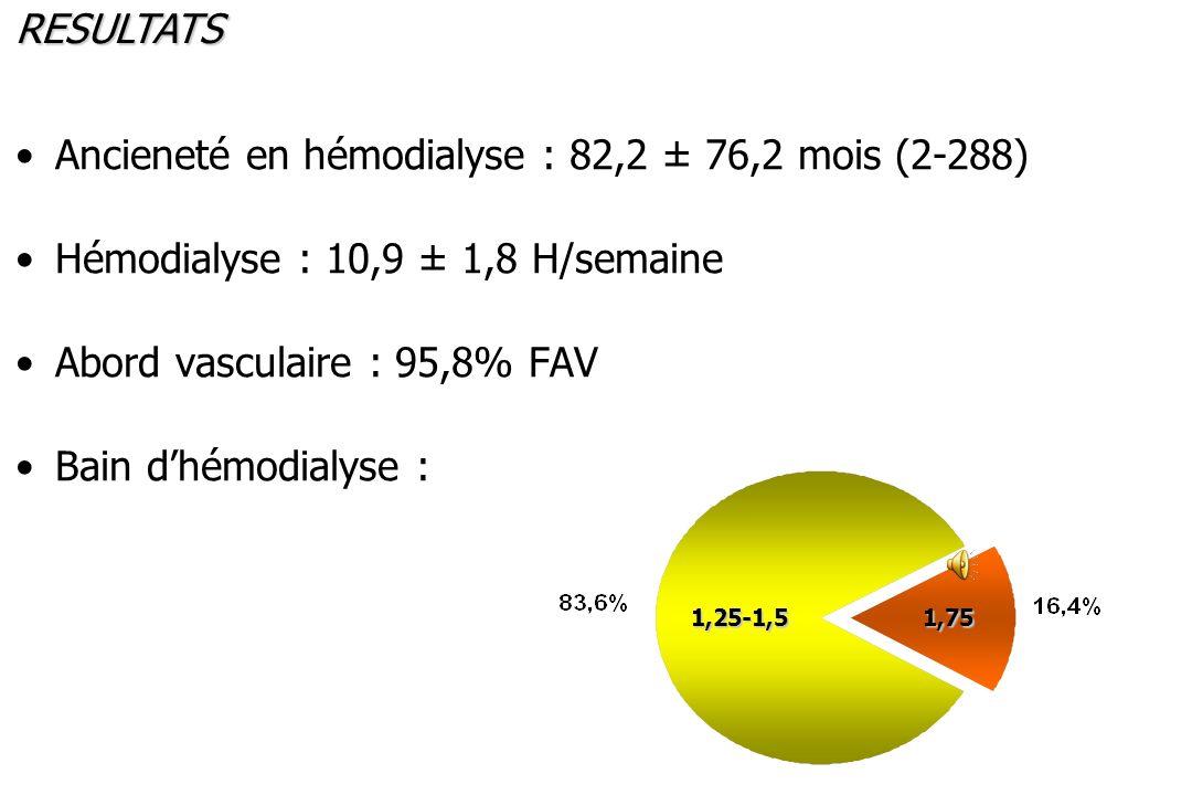 Ancieneté en hémodialyse : 82,2 ± 76,2 mois (2-288)