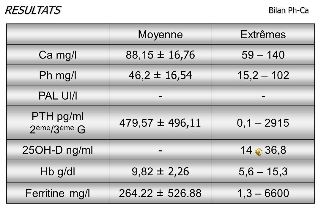 RESULTATS Moyenne Extrêmes Ca mg/l 88,15 ± 16,76 59 – 140 Ph mg/l