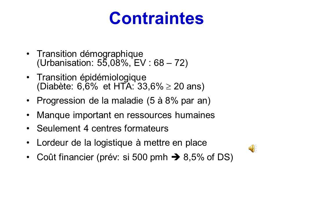 Contraintes Transition démographique (Urbanisation: 55,08%, EV : 68 – 72) Transition épidémiologique (Diabète: 6,6% et HTA: 33,6%  20 ans)