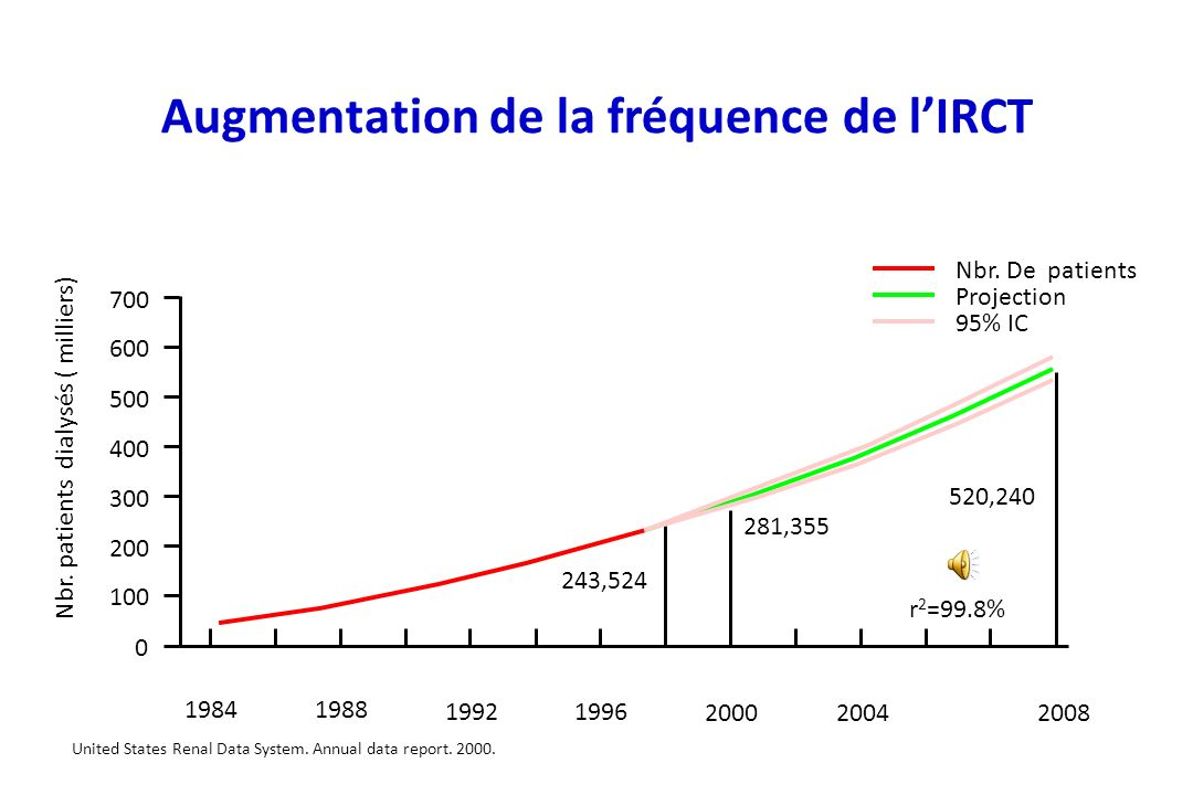Augmentation de la fréquence de l'IRCT