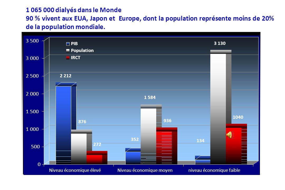 1 065 000 dialyés dans le Monde 90 % vivent aux EUA, Japon et Europe, dont la population représente moins de 20% de la population mondiale.