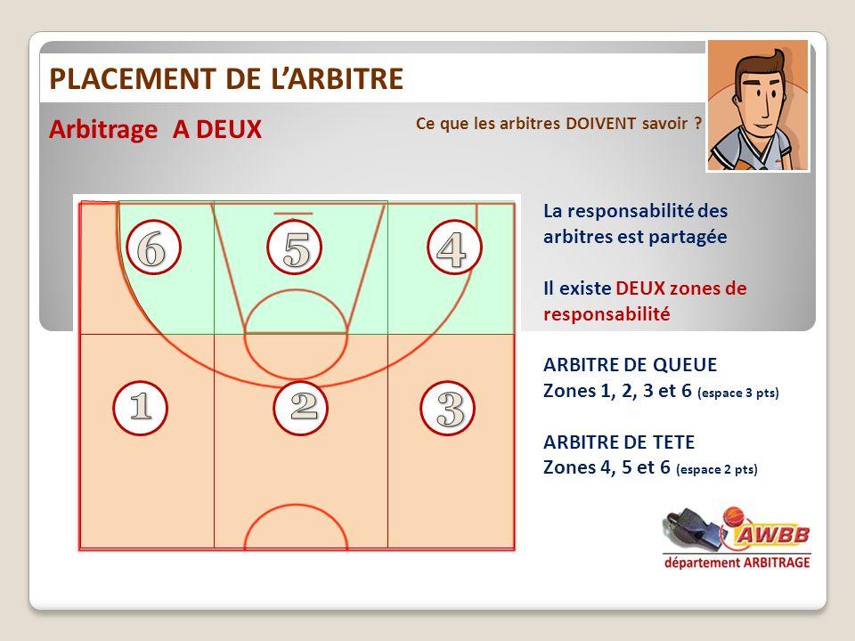 5 4 6 1 2 3 PLACEMENT DE L'ARBITRE Arbitrage A DEUX