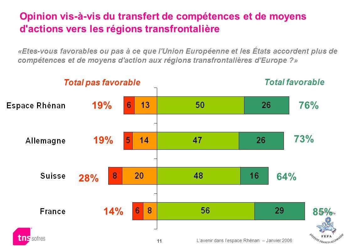 Opinion vis-à-vis du transfert de compétences et de moyens d actions vers les régions transfrontalière