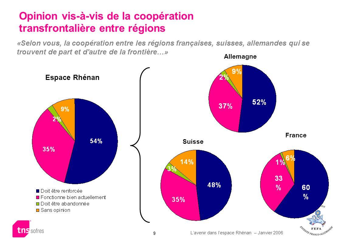 Opinion vis-à-vis de la coopération transfrontalière entre régions