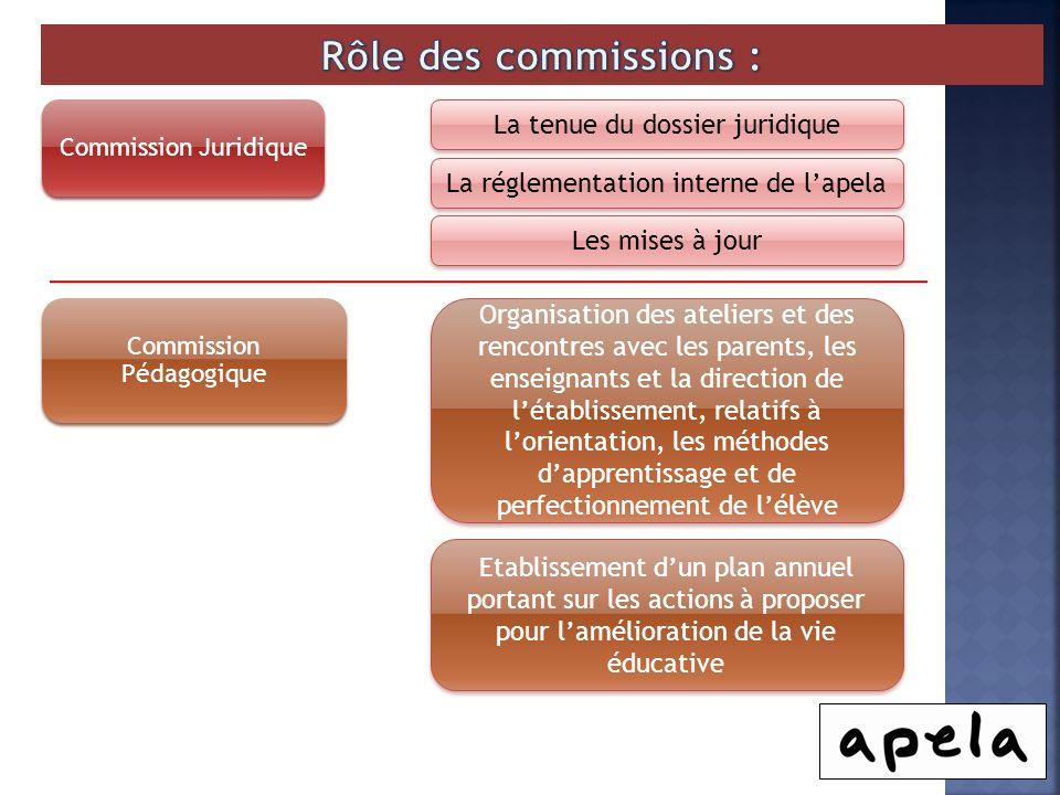 Rôle des commissions : La tenue du dossier juridique