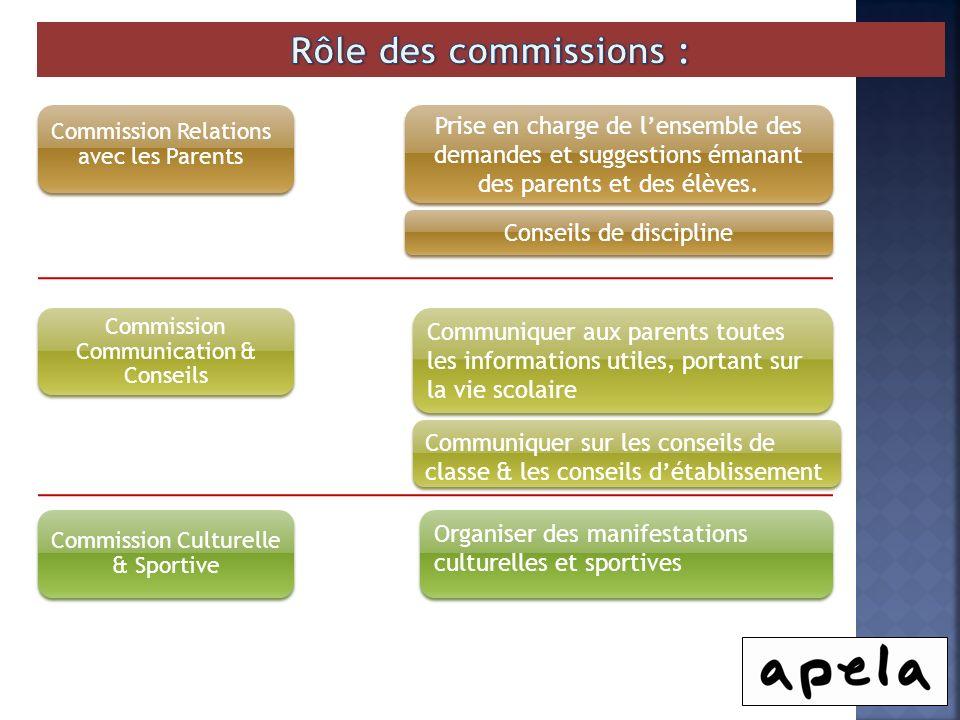 Rôle des commissions : Commission Relations avec les Parents.