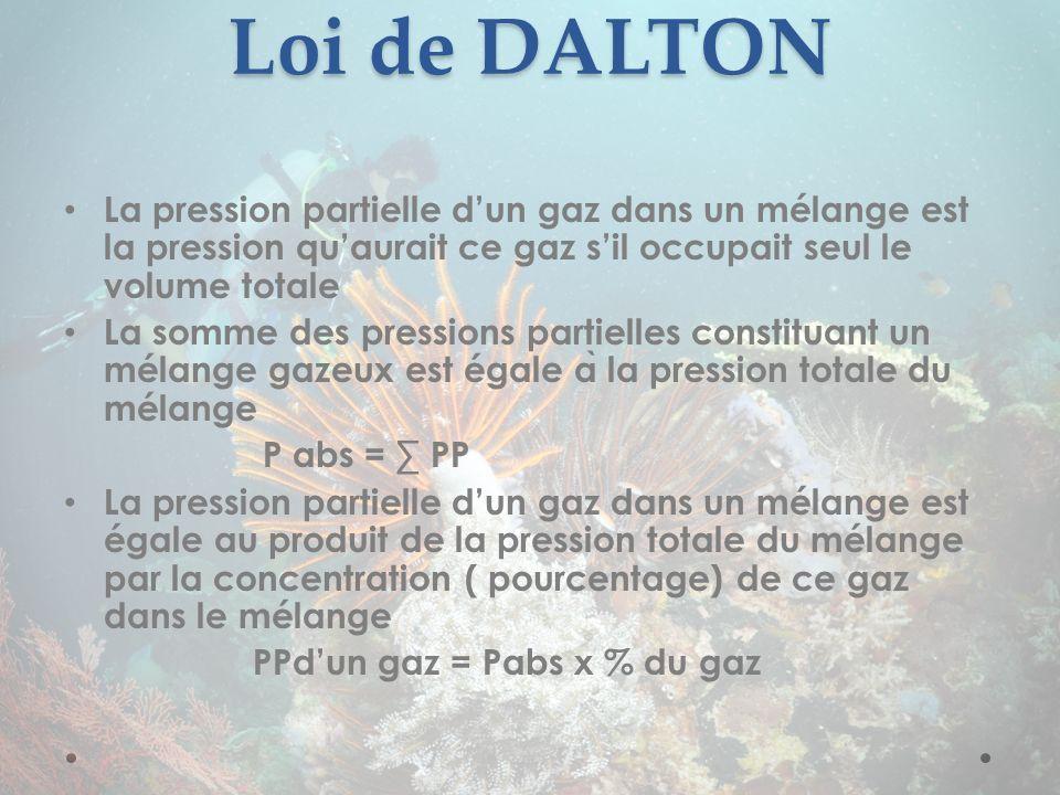 Loi de DALTON La pression partielle d'un gaz dans un mélange est la pression qu'aurait ce gaz s'il occupait seul le volume totale.