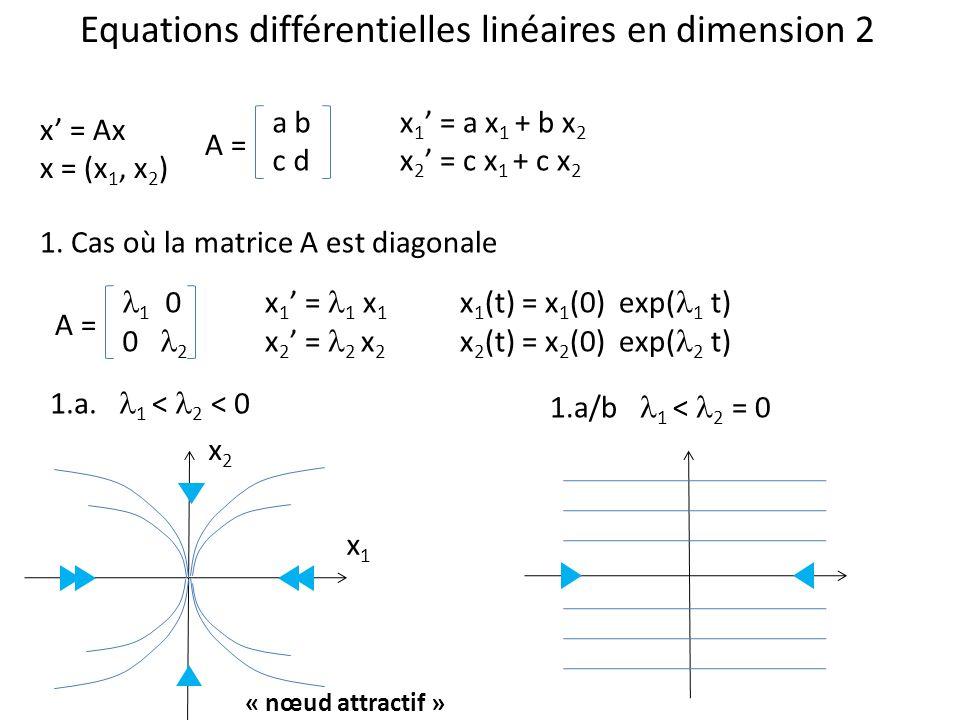 Equations différentielles linéaires en dimension 2