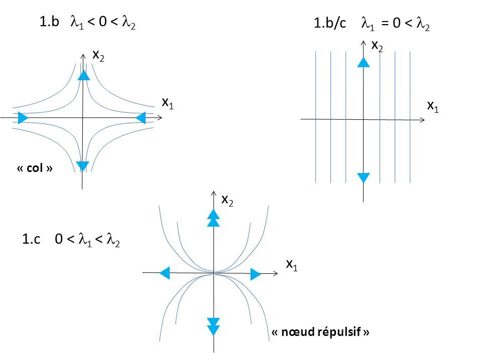 1.b l1 < 0 < l2 1.b/c l1 = 0 < l2 x2 x2 x1 x1 x2