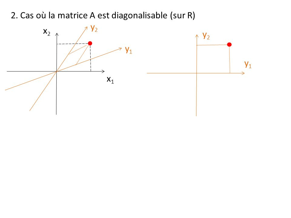 2. Cas où la matrice A est diagonalisable (sur R)