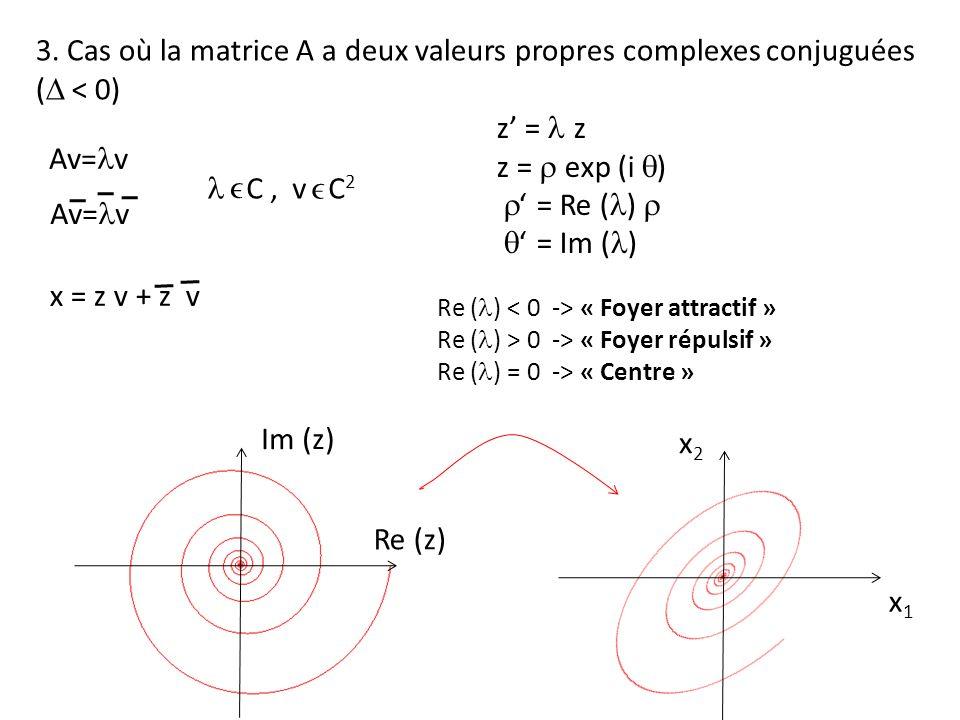 3. Cas où la matrice A a deux valeurs propres complexes conjuguées