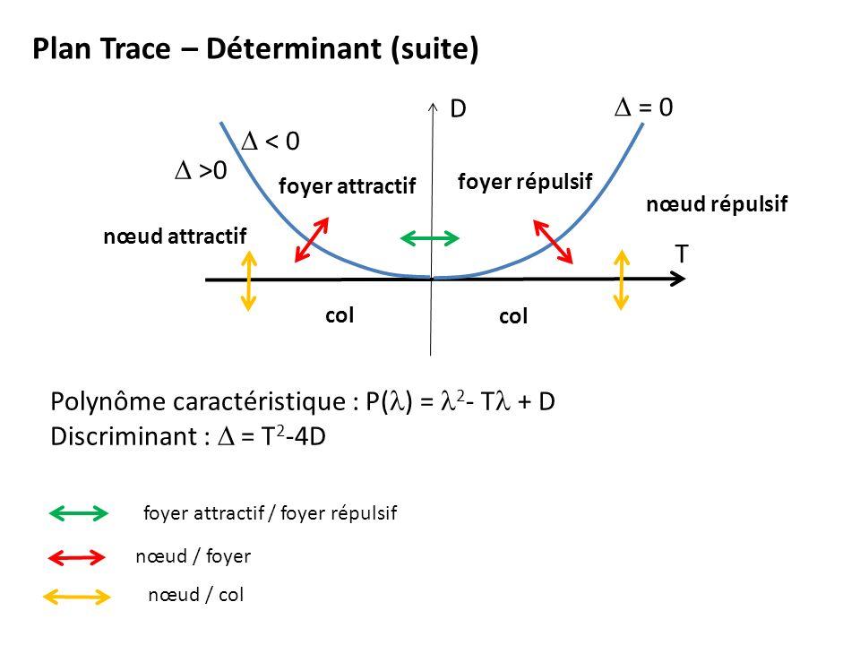 Plan Trace – Déterminant (suite)