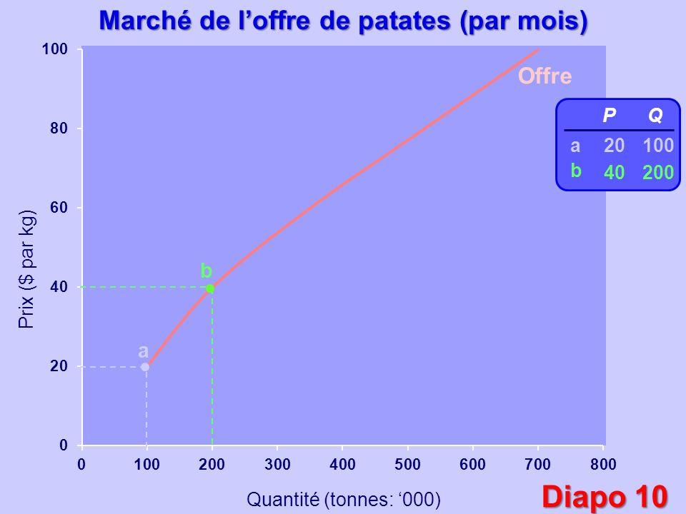 Marché de l'offre de patates (par mois)