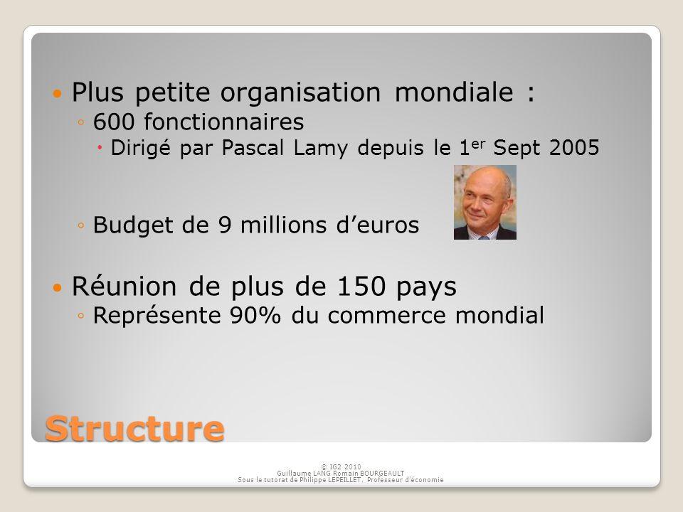 Structure Plus petite organisation mondiale :