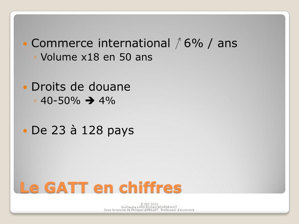 Le GATT en chiffres Commerce international 6% / ans Droits de douane